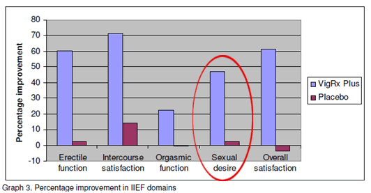 Bar Graph showing VigRX Plus vs Placebo highlighting its effect on Sexual Desire