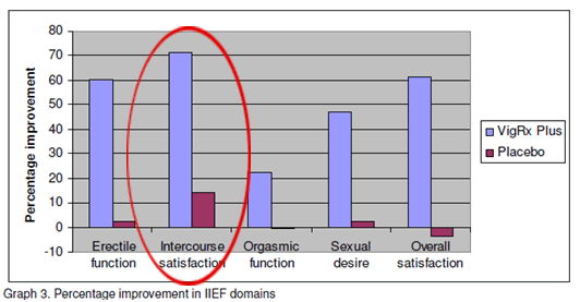 Bar Graph showing VigRX Plus vs Placebo highlighting its effect on Intercourse satisfaction